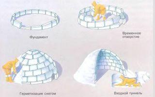 Как построить иглу