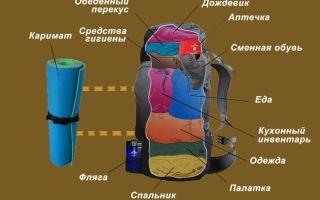 Правильная сборка и укладка походного рюкзака