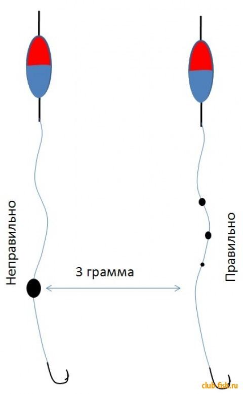 Как правильно огрузить поплавок для течения и стоячей воды{q}